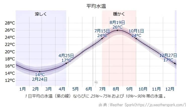 サーフィンワックス選びの為の海水温の年間推移 日本の平均水温