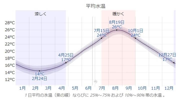 サーフィンワックス選びの為の海水温の年間推移画像